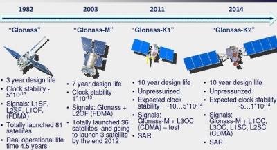 400px-GLONASS_SpaceSegmentModernization