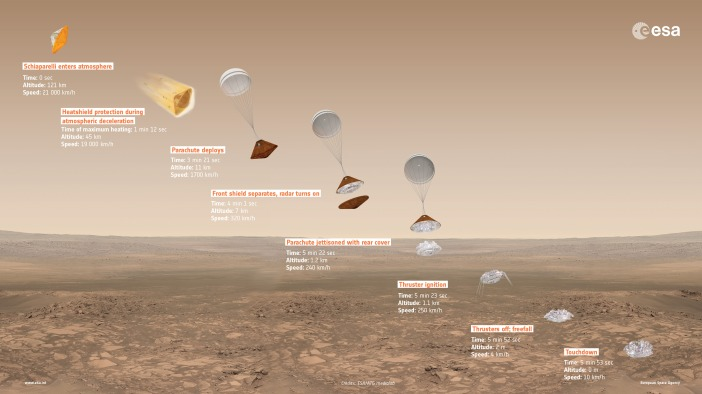 exomars_2016_schiaparelli_descent_sequence_16_9