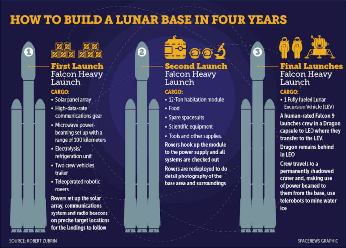 How-to-build-a-lunar-base-in-four-years-879x630.png